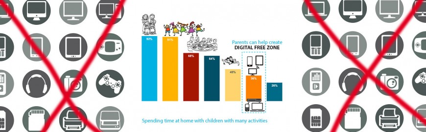 Parents – what is this DIGITAL FREE ZONE ? Can it start with 20-30 min, at home enhancing emotional interactive experience